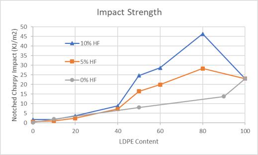 Impact Strength Chart